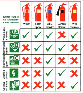 fire Extinguisher_usage chart for different types of fire
