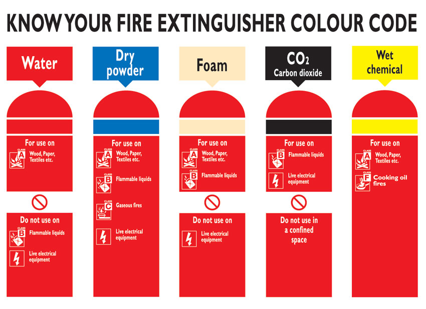 Fire extinguisher types and uses chart northants fire fire extinguisher colour chart thecheapjerseys